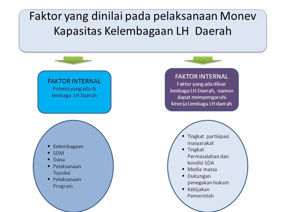 Faktor yang dinilai pada pelaksanaan Monev