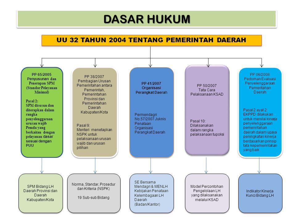 Penyusunan dan Penerapan SPM (Standar Pelayanan Minimal)