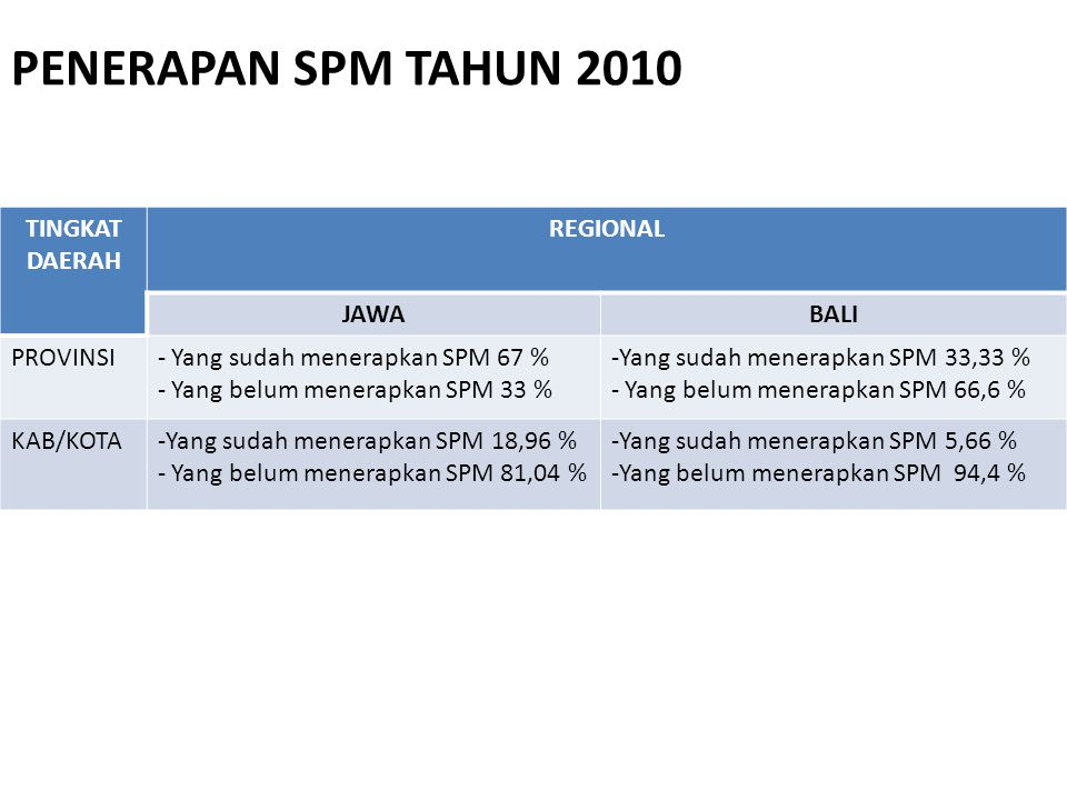 PENERAPAN SPM TAHUN 2010 TINGKAT DAERAH REGIONAL JAWA BALI PROVINSI