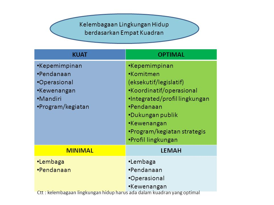 Kelembagaan Lingkungan Hidup berdasarkan Empat Kuadran