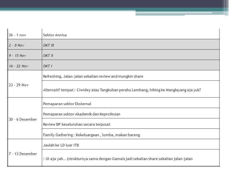 26 - 1 nov Sektor Annisa. 2 - 8 Nov. DKT III. 9 - 15 Nov. DKT II. 16 - 22 Nov. DKT I. 23 - 29 Nov.