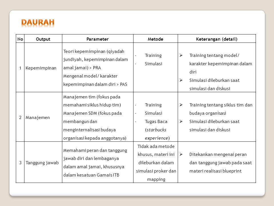 DAURAH No Output Parameter Metode Keterangan (detail) 1 Kepemimpinan
