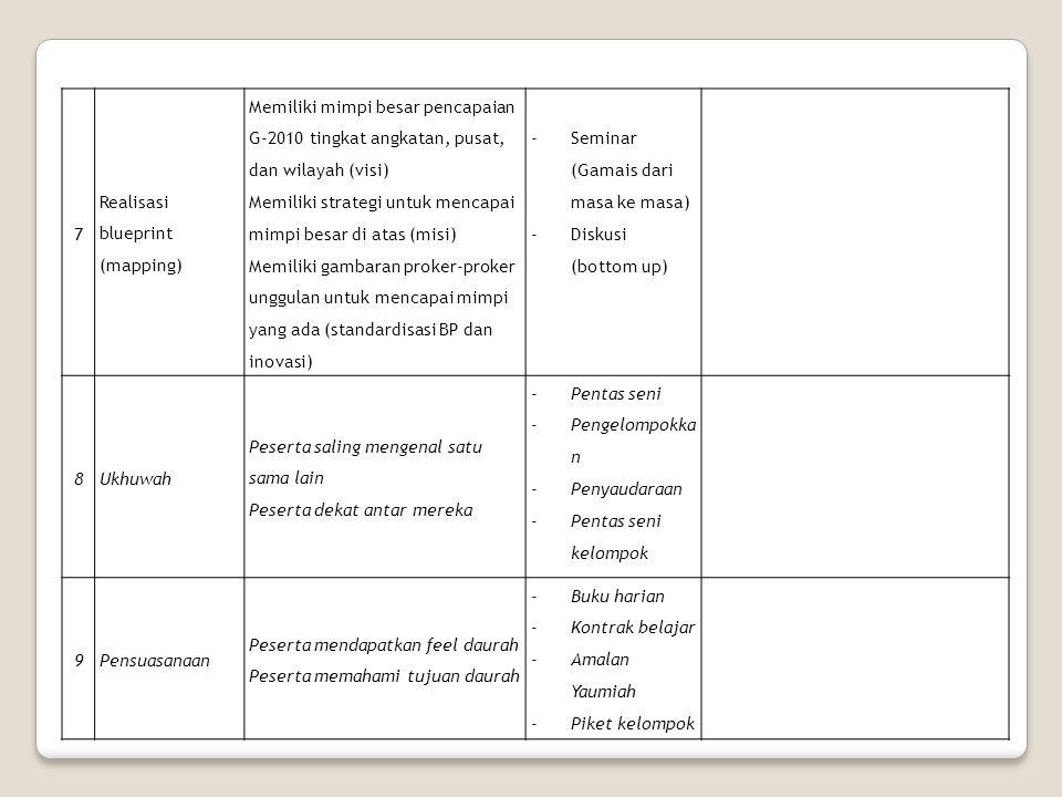 7 Realisasi blueprint (mapping) Memiliki mimpi besar pencapaian G-2010 tingkat angkatan, pusat, dan wilayah (visi)