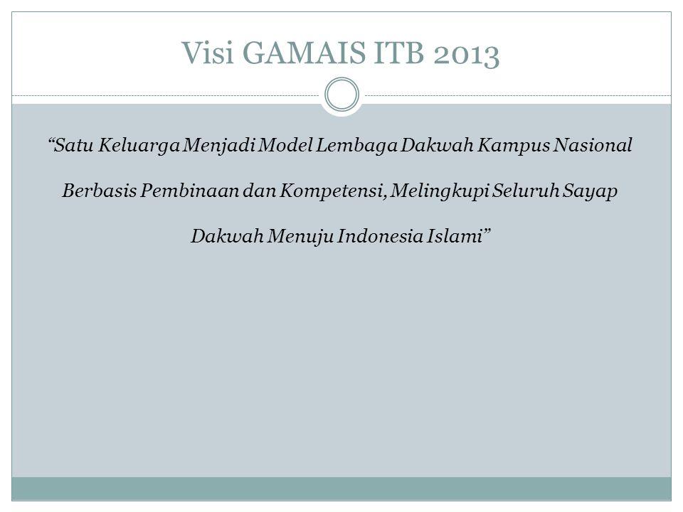 Visi GAMAIS ITB 2013