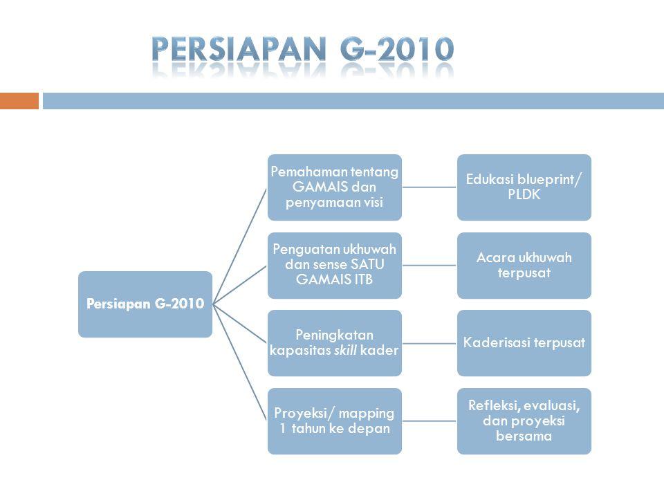 PERSIAPAN G-2010 Persiapan G-2010