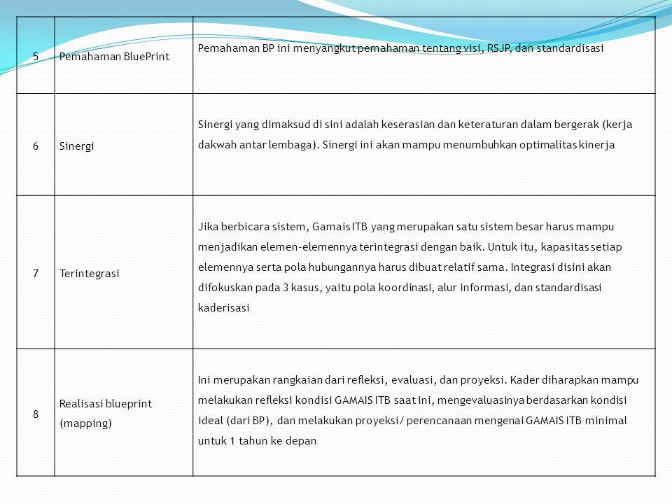 5 Pemahaman BluePrint. Pemahaman BP ini menyangkut pemahaman tentang visi, RSJP, dan standardisasi.
