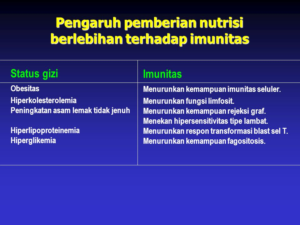 Pengaruh pemberian nutrisi berlebihan terhadap imunitas
