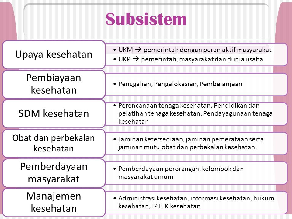 Subsistem Upaya kesehatan Pembiayaan kesehatan SDM kesehatan