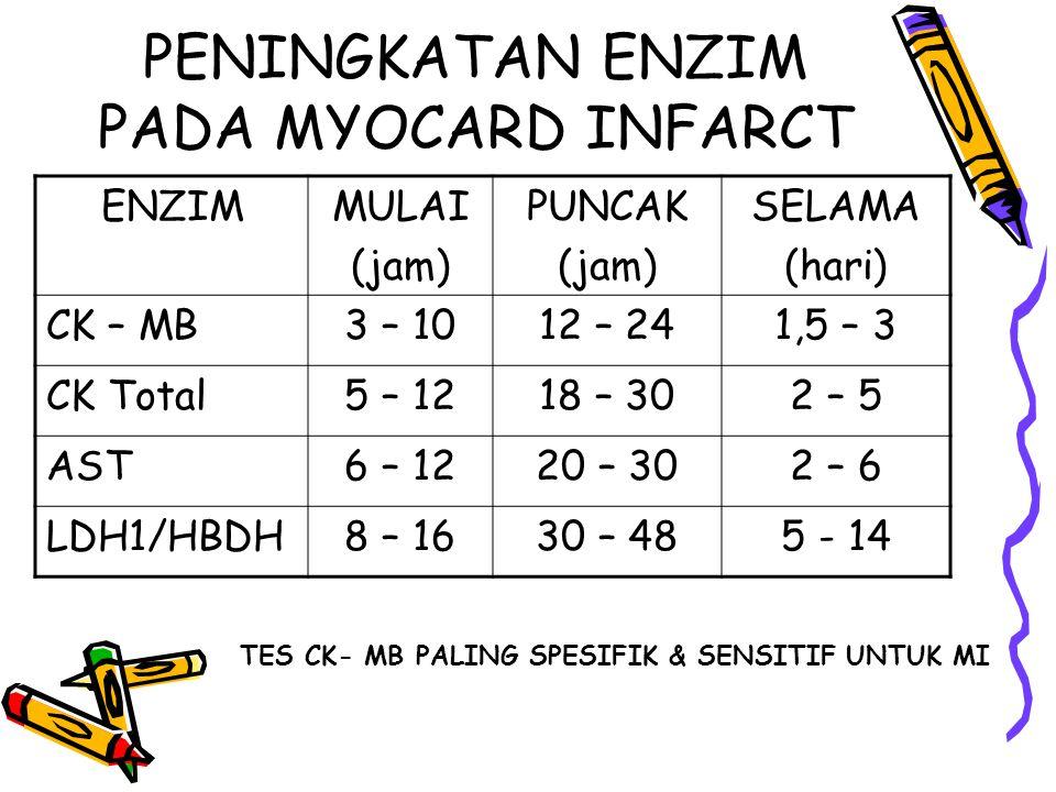 PENINGKATAN ENZIM PADA MYOCARD INFARCT