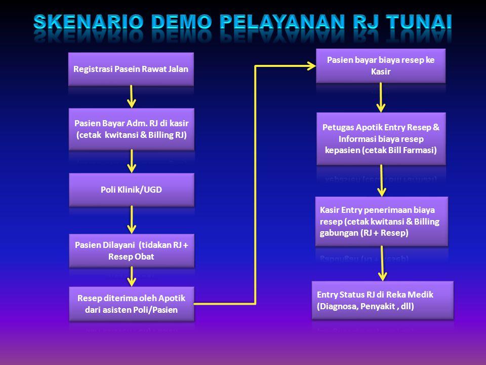 Skenario demo pelayanan rJ Tunai