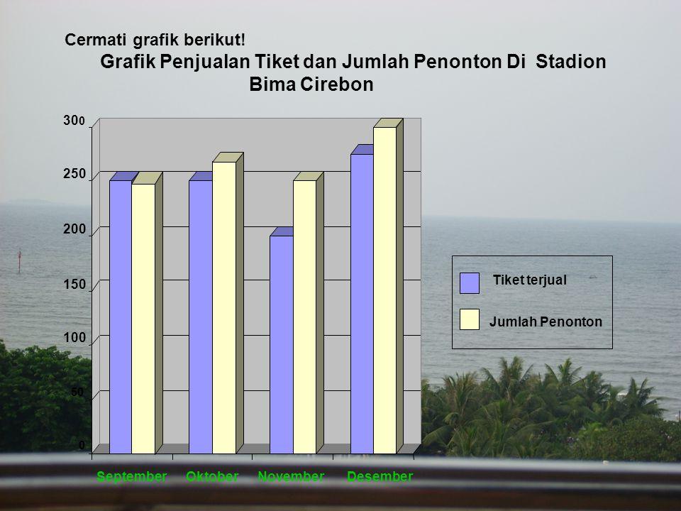 Grafik Penjualan Tiket dan Jumlah Penonton Di Stadion Bima Cirebon