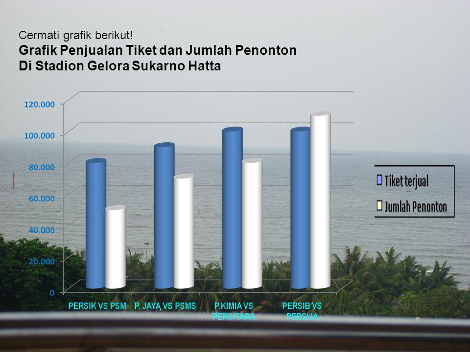Grafik Penjualan Tiket dan Jumlah Penonton