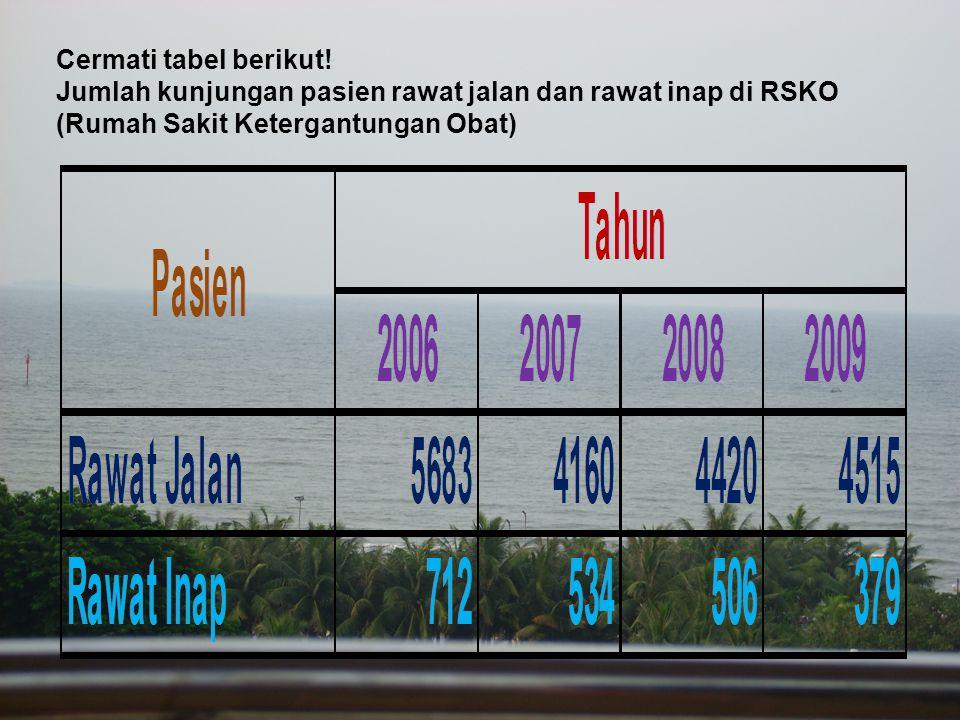 Cermati tabel berikut. Jumlah kunjungan pasien rawat jalan dan rawat inap di RSKO.