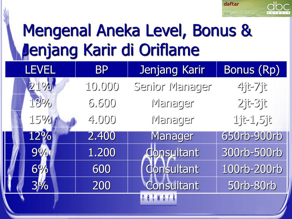 Mengenal Aneka Level, Bonus & Jenjang Karir di Oriflame