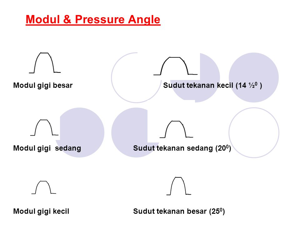 Modul & Pressure Angle Modul gigi besar Sudut tekanan kecil (14 ½0 )