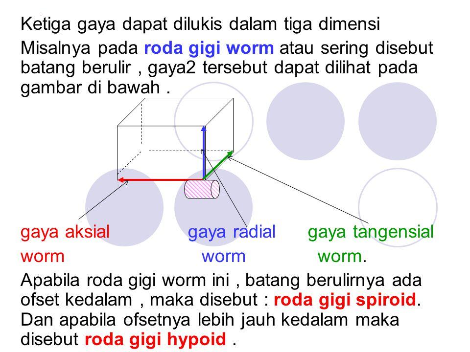 Ketiga gaya dapat dilukis dalam tiga dimensi