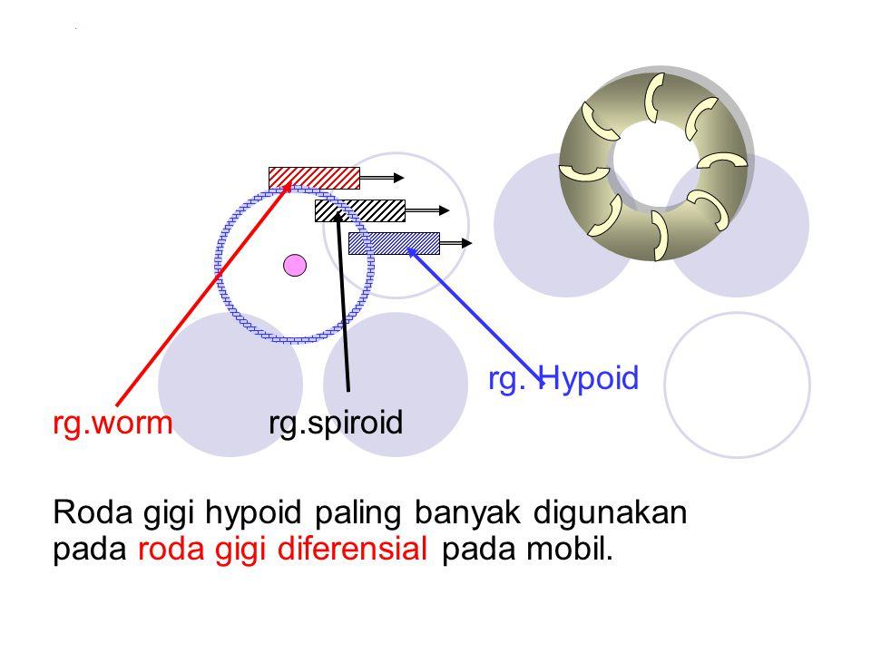rg. Hypoid rg.worm rg.spiroid