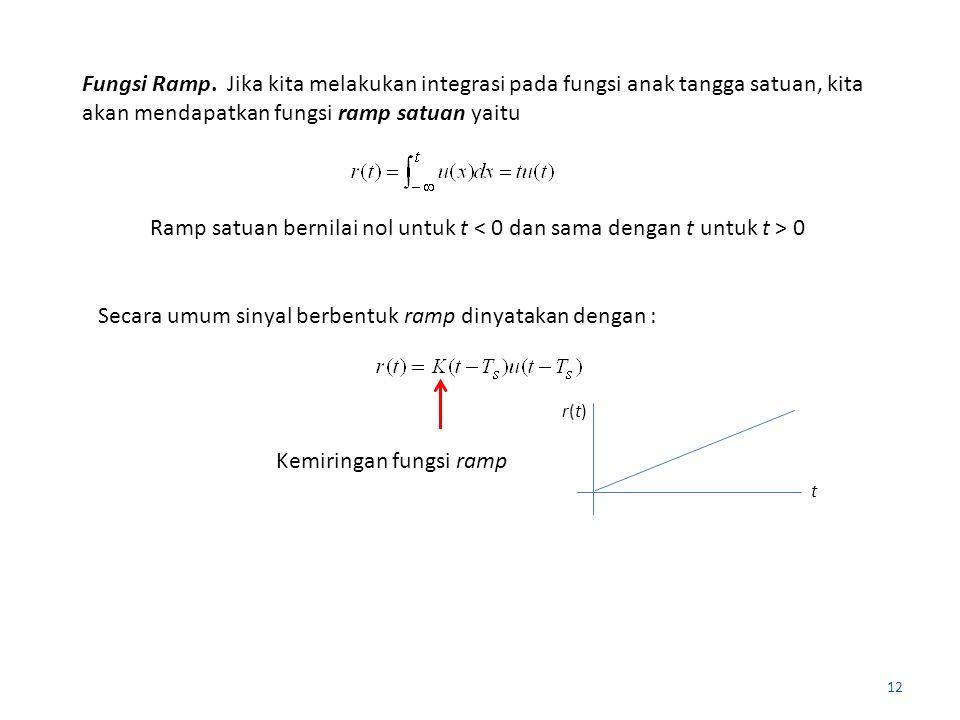Secara umum sinyal berbentuk ramp dinyatakan dengan :