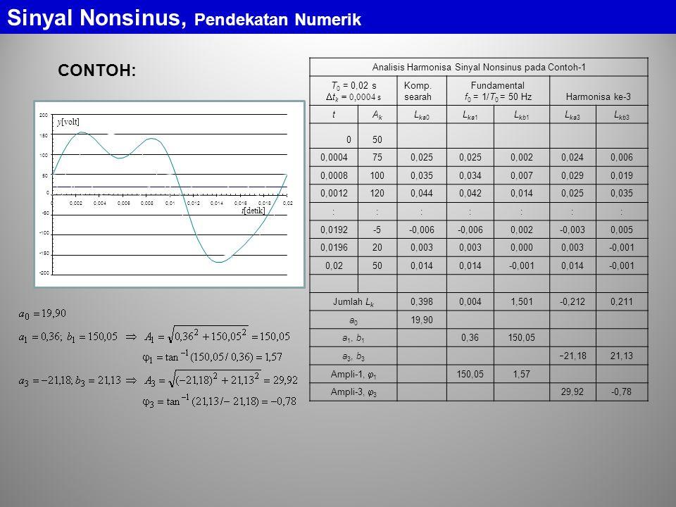 Analisis Harmonisa Sinyal Nonsinus pada Contoh-1