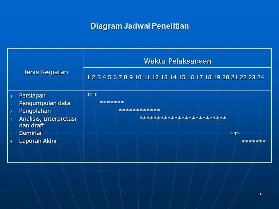 Diagram Jadwal Penelitian