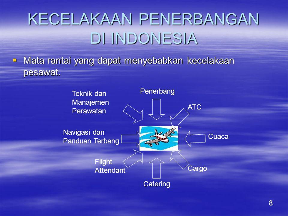 KECELAKAAN PENERBANGAN DI INDONESIA