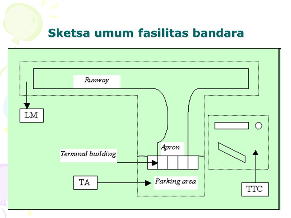 Sketsa umum fasilitas bandara