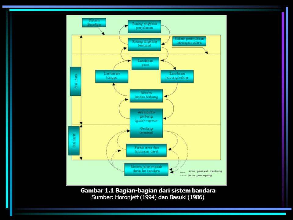 Gambar 1.1 Bagian-bagian dari sistem bandara