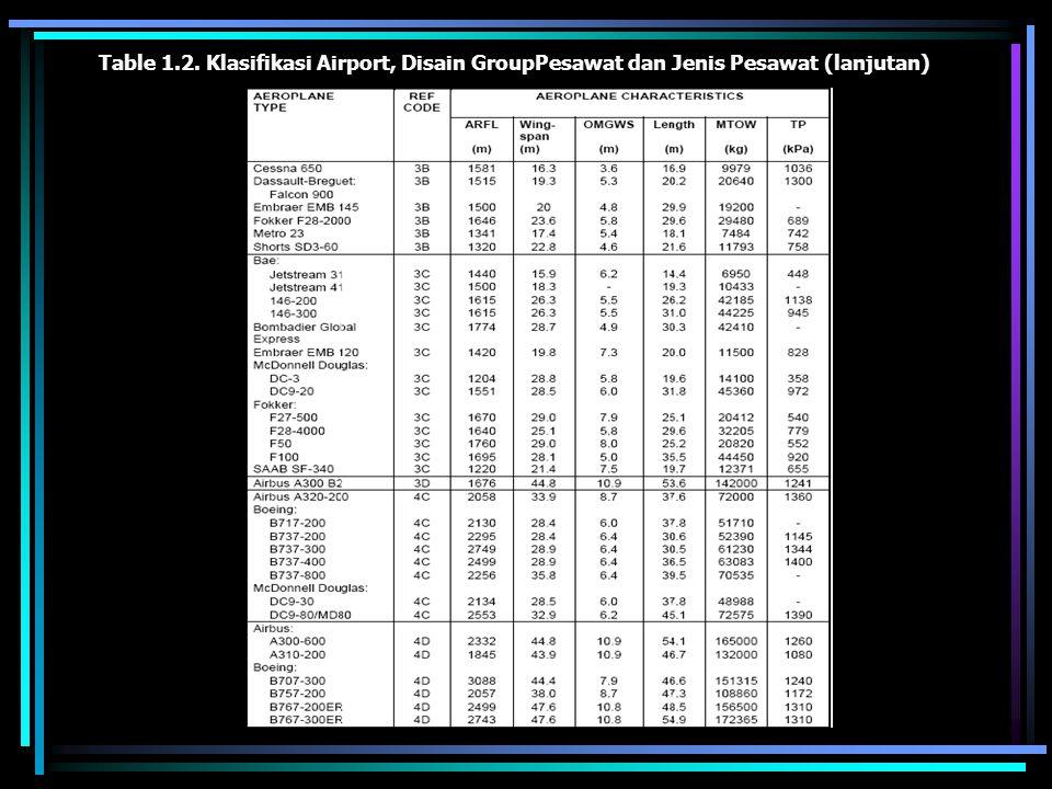 Table 1.2. Klasifikasi Airport, Disain GroupPesawat dan Jenis Pesawat (lanjutan)