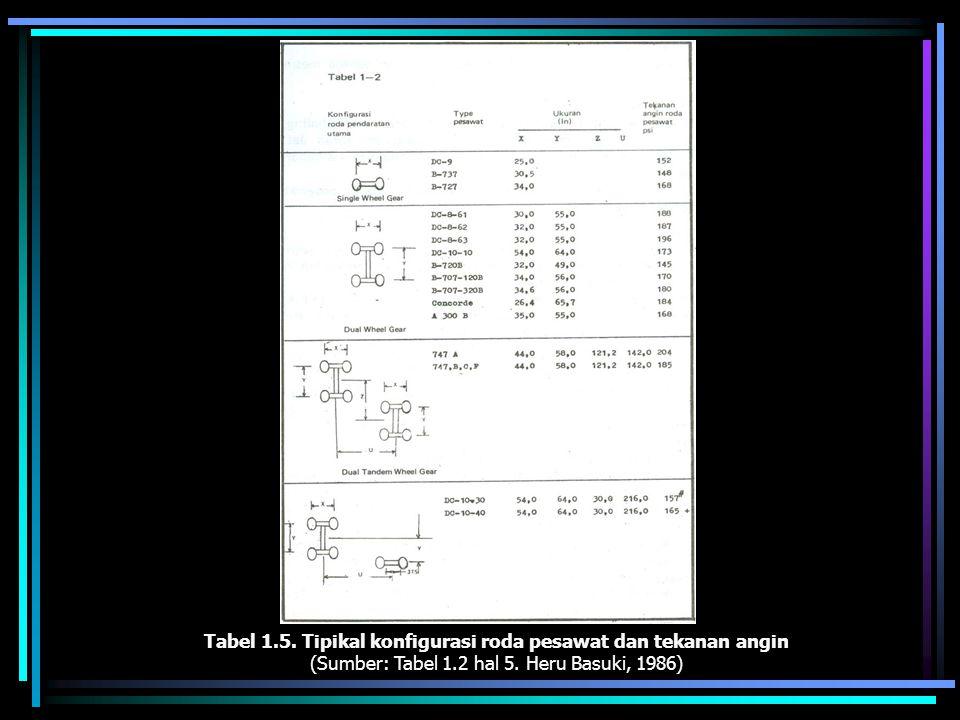 Tabel 1.5. Tipikal konfigurasi roda pesawat dan tekanan angin