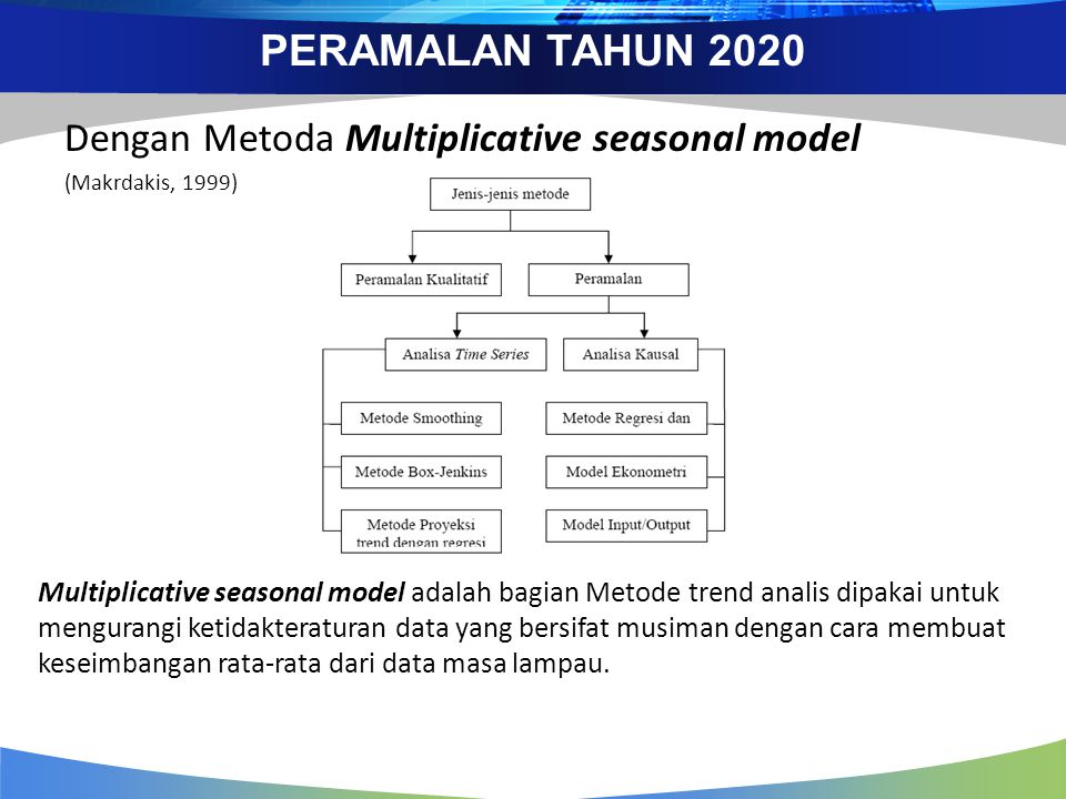 PERAMALAN TAHUN 2020 Dengan Metoda Multiplicative seasonal model