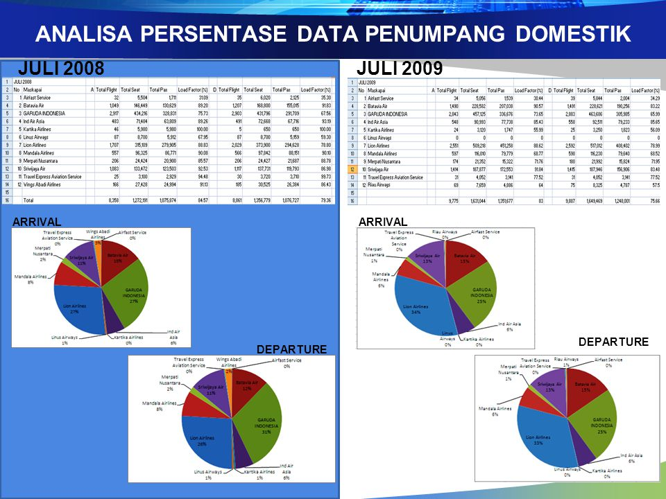 ANALISA PERSENTASE DATA PENUMPANG DOMESTIK