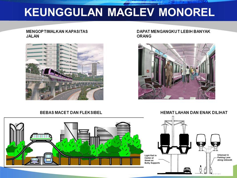 KEUNGGULAN MAGLEV MONOREL