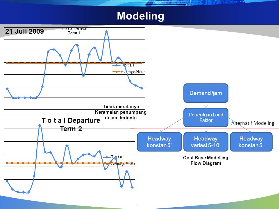 Modeling 21 Juli 2009 T o t a l Departure Term 2 Demand /jam