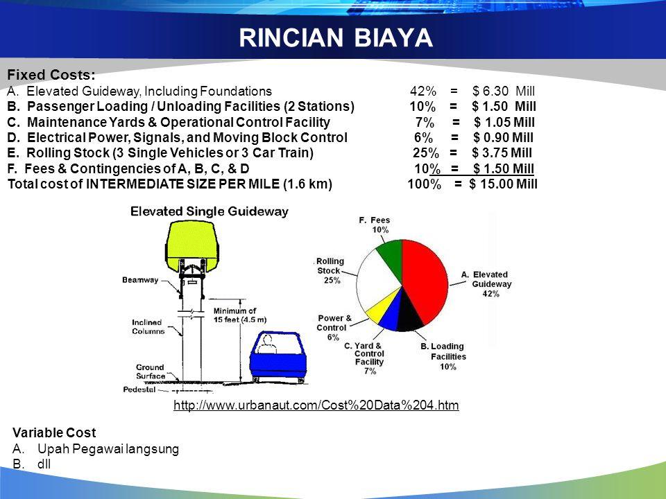 RINCIAN BIAYA Fixed Costs: