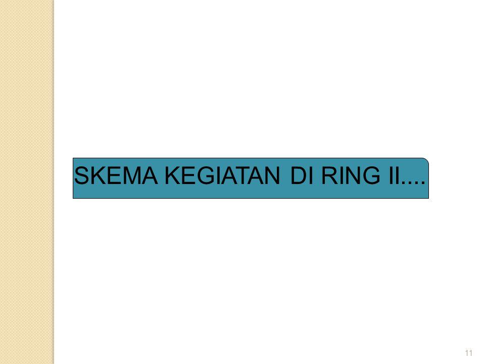 SKEMA KEGIATAN DI RING II....