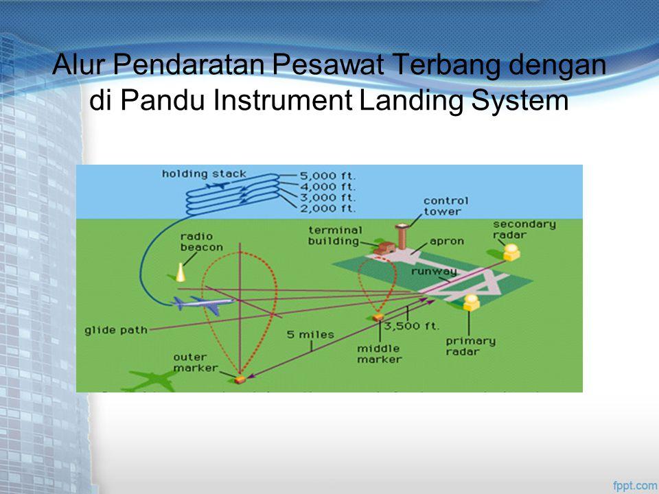 Alur Pendaratan Pesawat Terbang dengan di Pandu Instrument Landing System