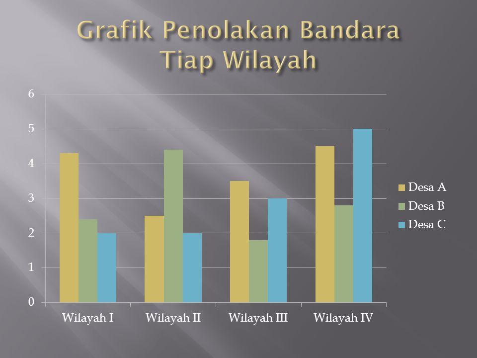 Grafik Penolakan Bandara Tiap Wilayah