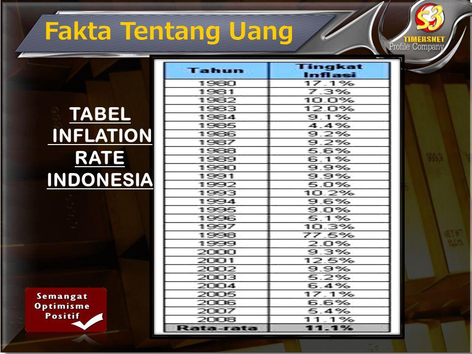 Fakta Tentang Uang TABEL INFLATION RATE INDONESIA