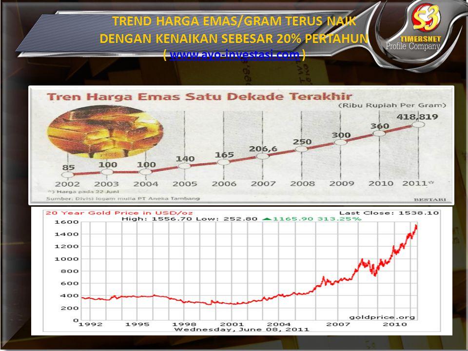 TREND HARGA EMAS/GRAM TERUS NAIK DENGAN KENAIKAN SEBESAR 20% PERTAHUN ( www.ayo-investasi.com )