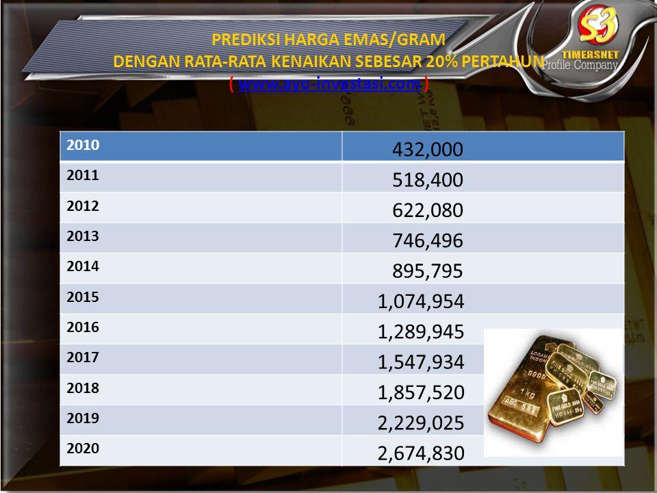 PREDIKSI HARGA EMAS/GRAM DENGAN RATA-RATA KENAIKAN SEBESAR 20% PERTAHUN ( www.ayo-investasi.com )