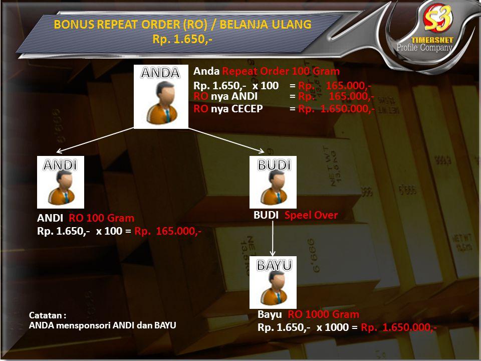 BONUS REPEAT ORDER (RO) / BELANJA ULANG