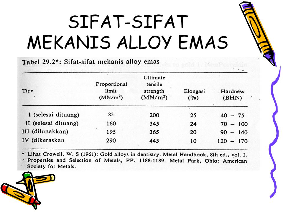 SIFAT-SIFAT MEKANIS ALLOY EMAS