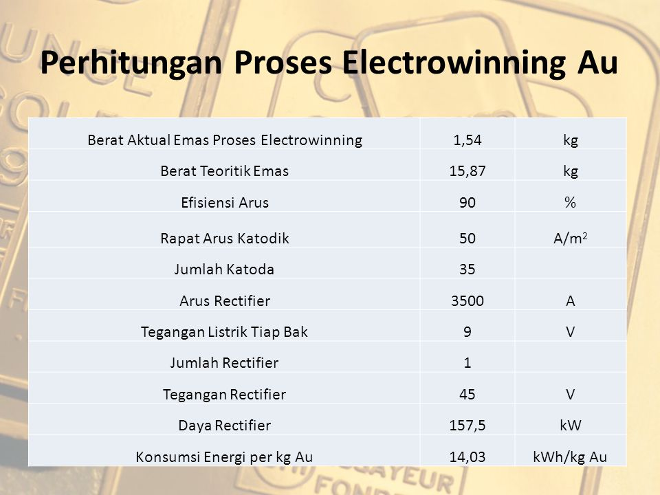 Perhitungan Proses Electrowinning Au