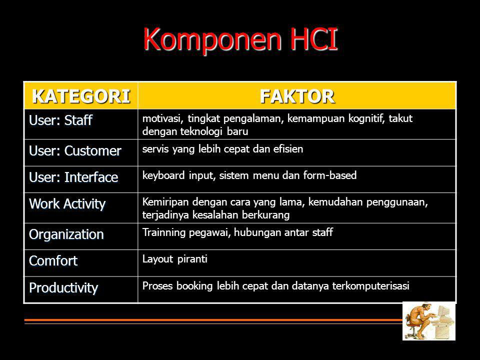 Komponen HCI KATEGORI FAKTOR User: Staff User: Customer