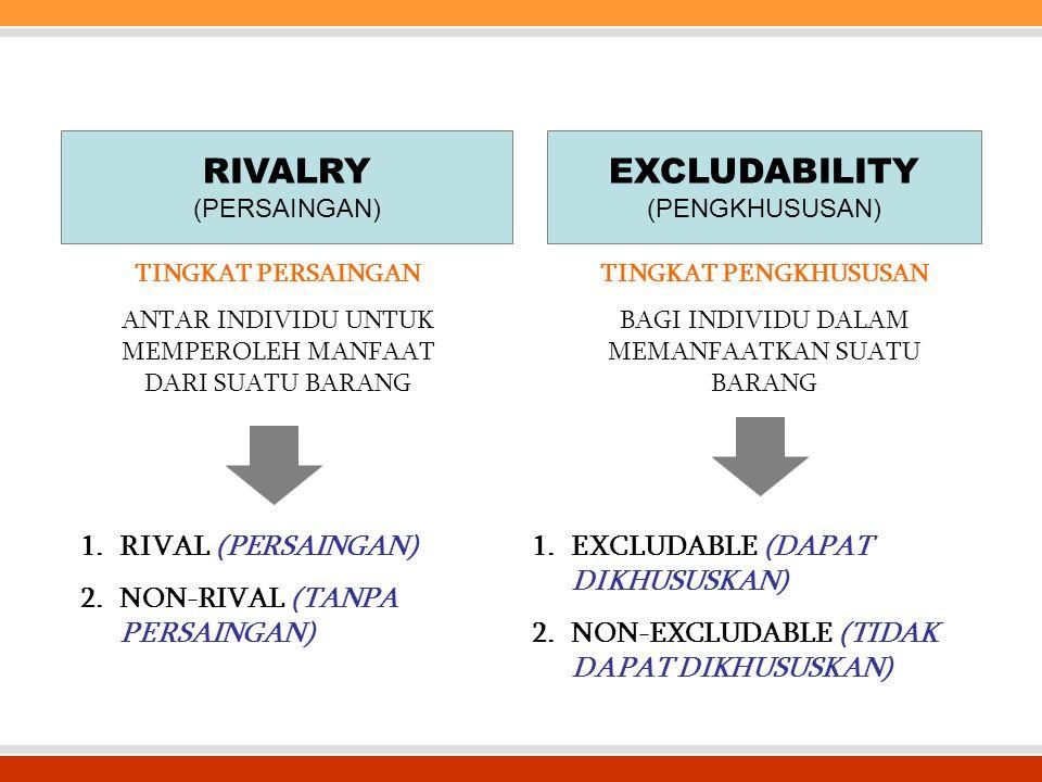 RIVALRY EXCLUDABILITY RIVAL (PERSAINGAN) NON-RIVAL (TANPA PERSAINGAN)