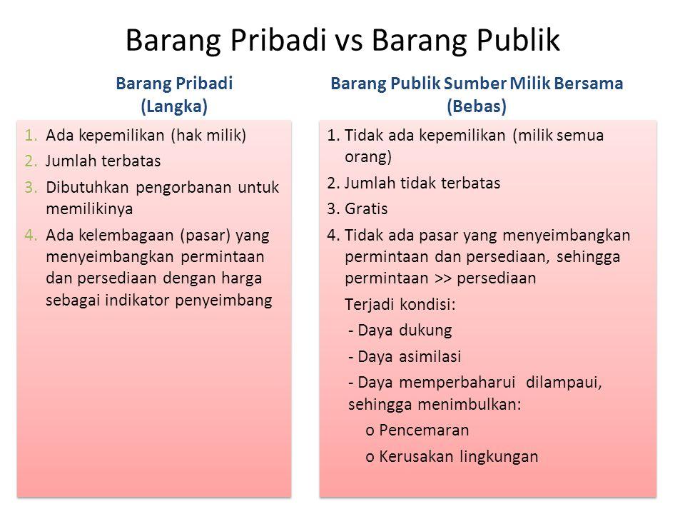 Barang Pribadi vs Barang Publik