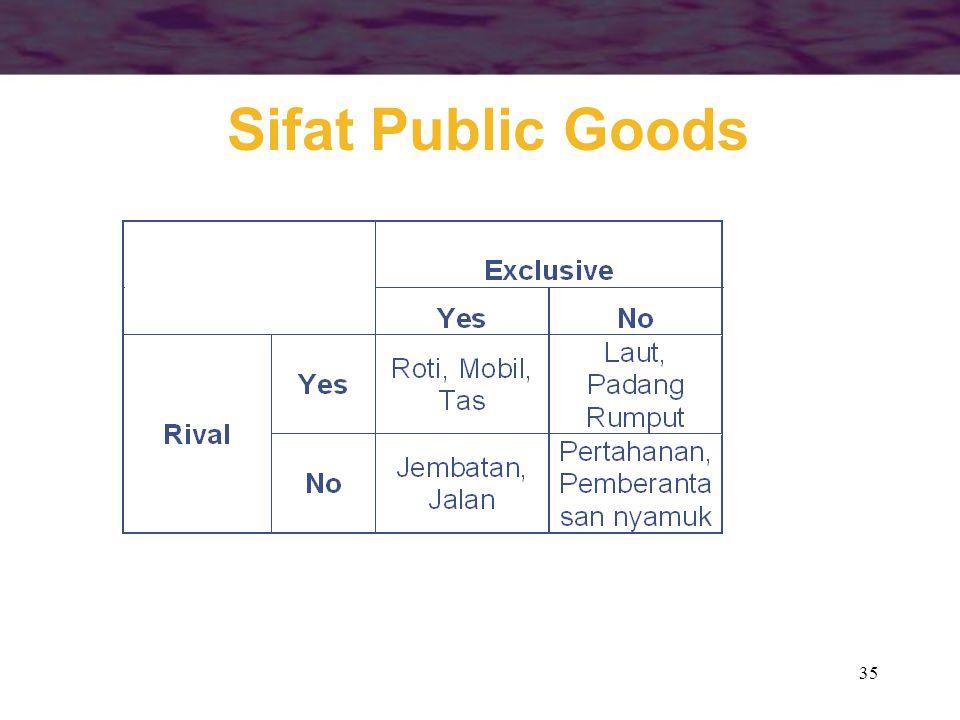 Sifat Public Goods