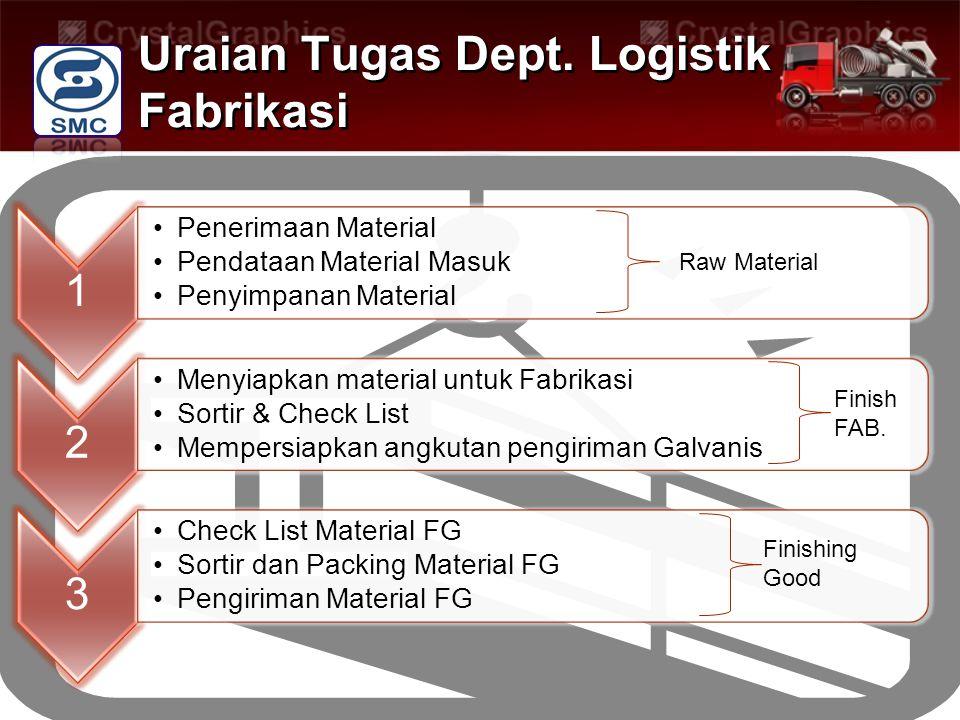 Uraian Tugas Dept. Logistik Fabrikasi