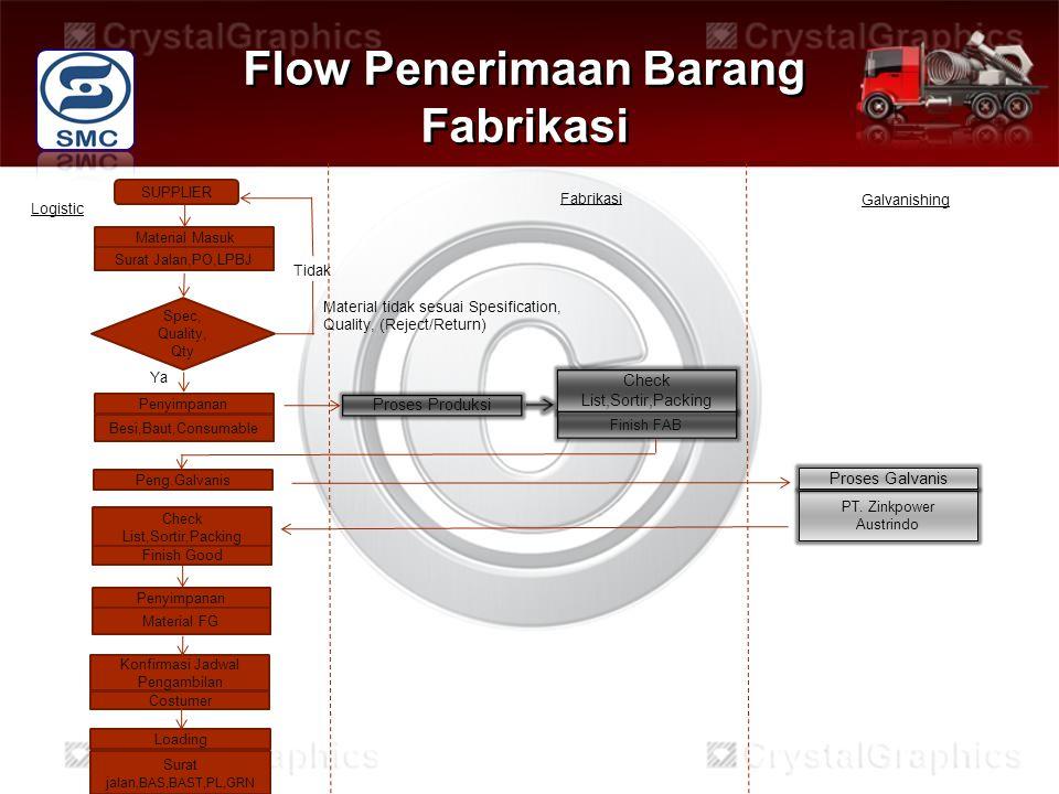 Flow Penerimaan Barang Fabrikasi