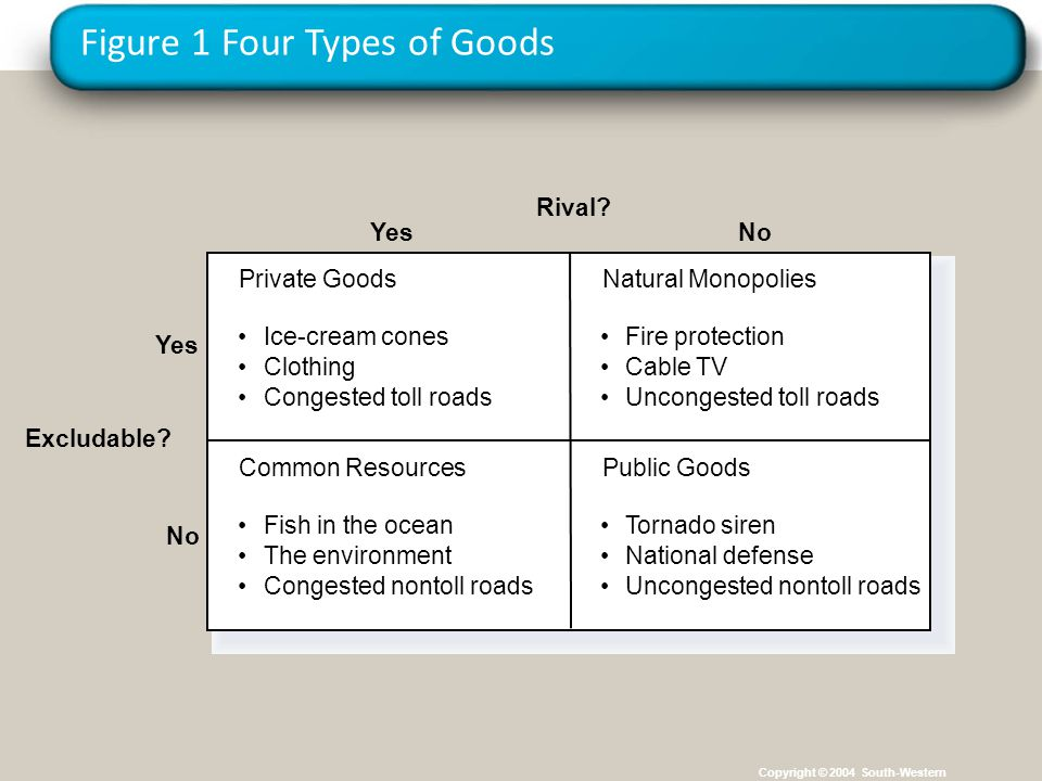 Figure 1 Four Types of Goods